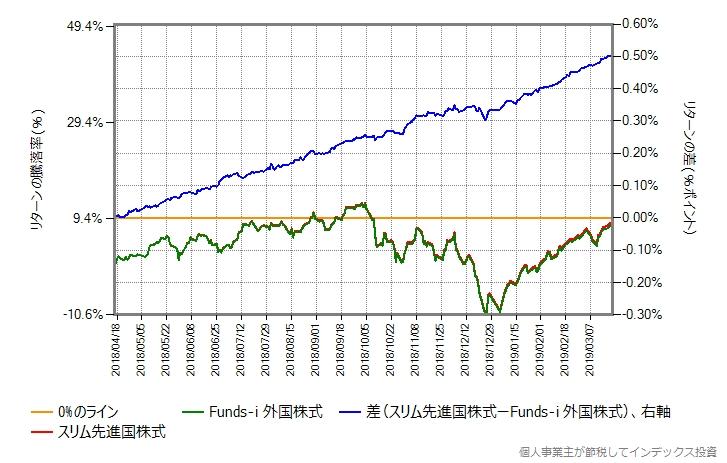 Funds-i 外国株式とスリム先進国株式のリターン比較