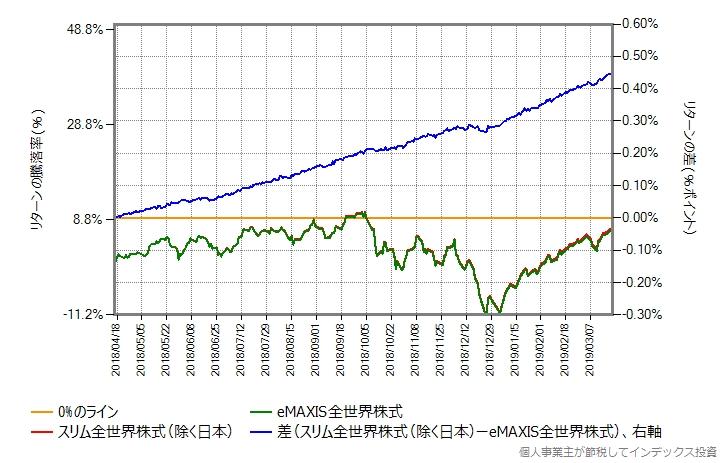 スリム全世界株式とeMAXIS全世界株式のリターン差