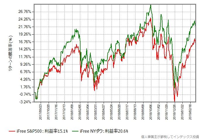 iFree S&P500の設定日からの比較