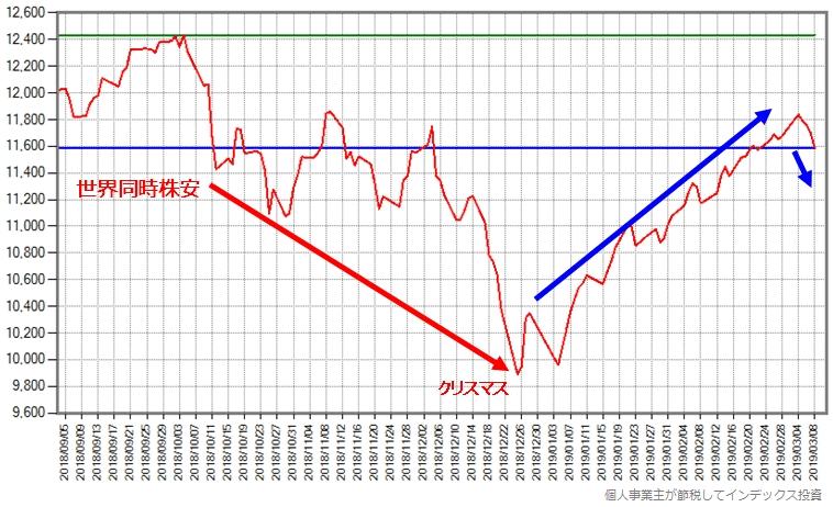 スリム先進国株式の世界同時株安が始まる直前からの基準価額の推移