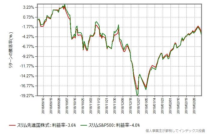 スリムS&P500とスリム先進国株式の比較