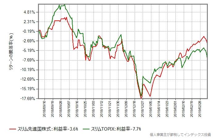 スリムTOPIXとスリム先進国株式の比較