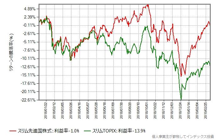 スリムTOPIXとスリム先進国株式の比較、2018年年初から