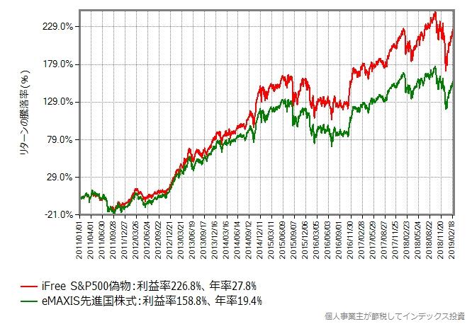 eMAXIS先進国株式 vs iFree S&P500偽物