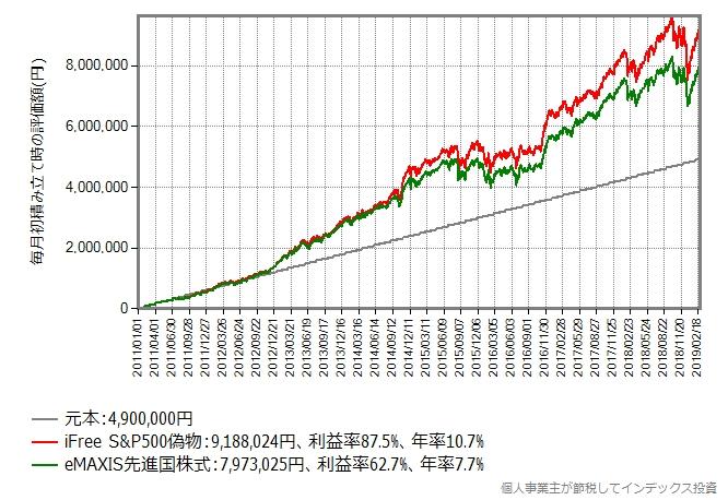 2011年年初からの毎月5万円積み立てていたら