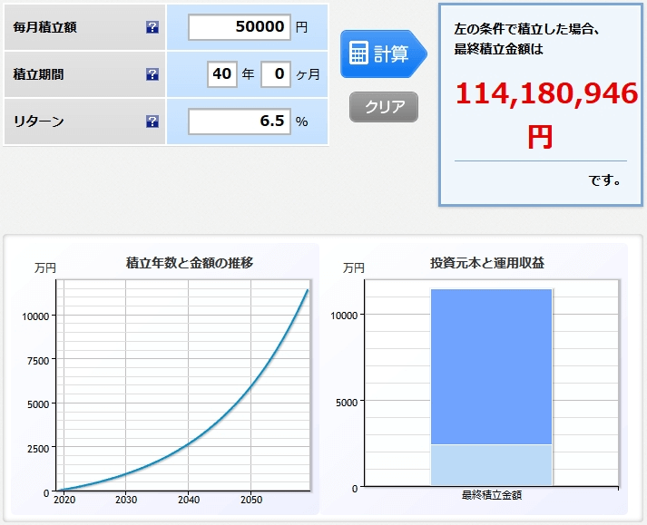 期待リターンを年率6.5%として毎月5万円を40年間積み立て続けたら数学的にはこうなる