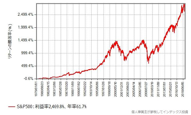 S&P500の1979年からの40年間のリターンの推移