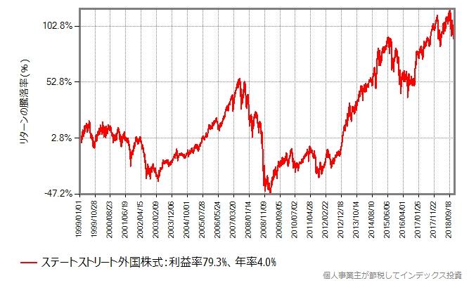 ステートストリート外国株式の過去20年間の基準価額の推移