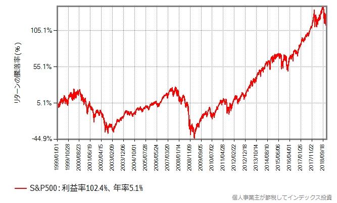同じ期間のS&P500のリターンの推移