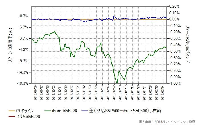 2018年9月3日から2019年3月1日までのリターン比較