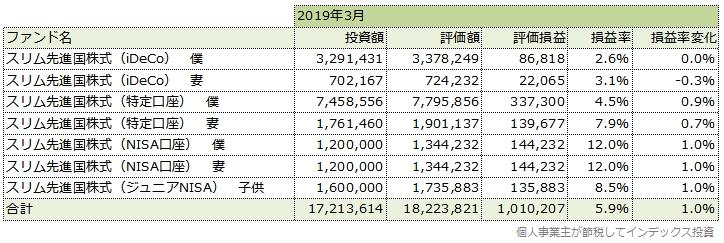 2019年3月の運用成績一覧表