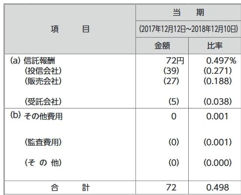 運用報告書からの抜粋