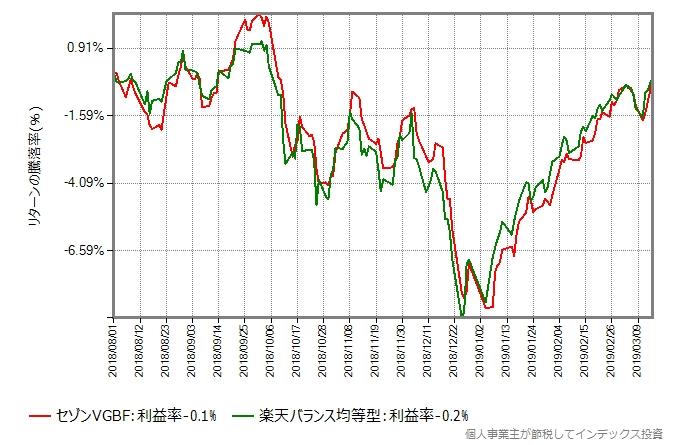 楽天バランスファンド(均等型)の設定日直後を避けた2018年8月1日から2019年3月15日までのリターン比較