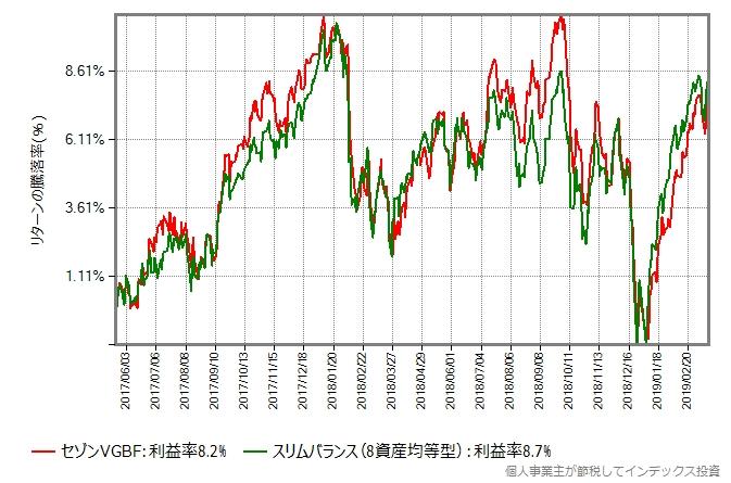 スリムバランスの設定日直後を避けた2017年5月22日から2019年3月15日までのリターン比較