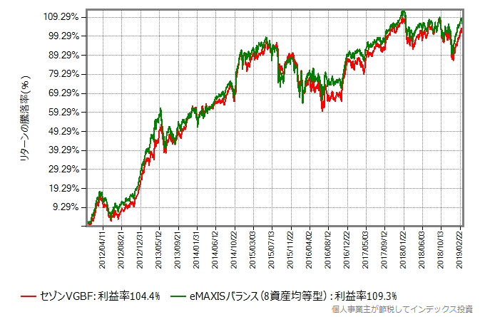 eMAXISバランス(8資産均等型)の設定日直後を避けた2011年12月15日からの比較