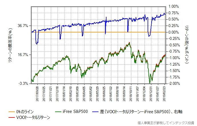 iFree S&P500 vs VOOトータルリターン