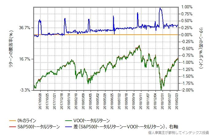 S&P500トータルリターンとVOOトータルリターンを比較