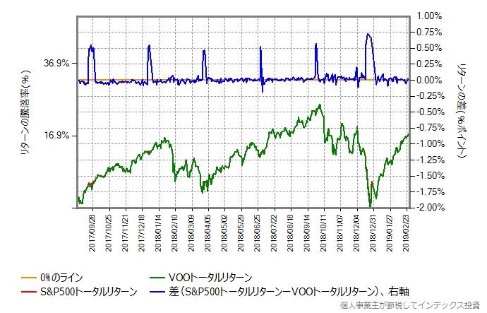 S&P500トータルリターンとVOOトータルリターン非課税を比較