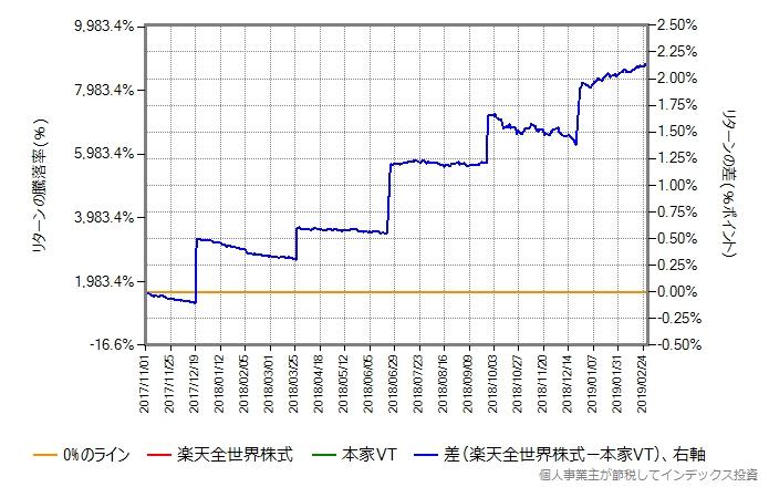 2017年11月から比較