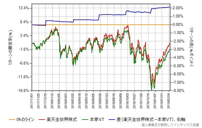 基準価額と取引価格の推移もプロット