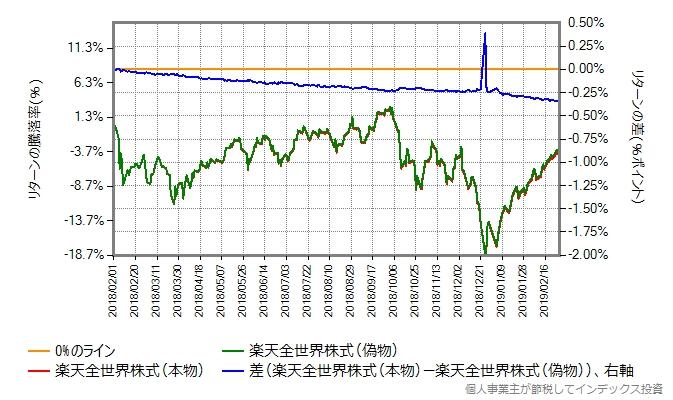 楽天全世界株式とVTのトータルリターンの比較