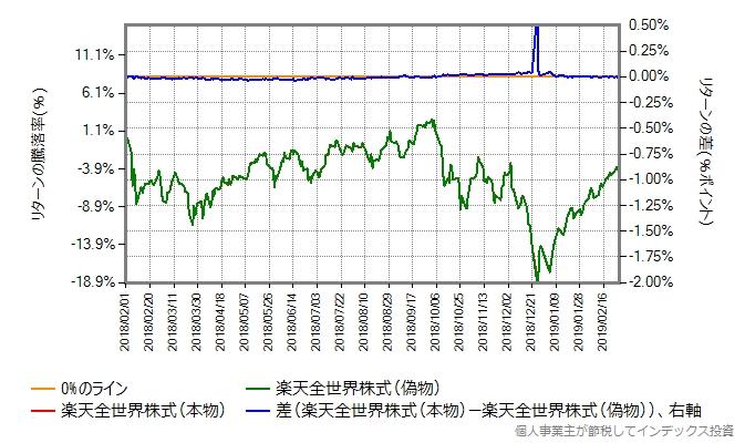 楽天全世界株式とVTのトータルリターンの比較、コスト増量後