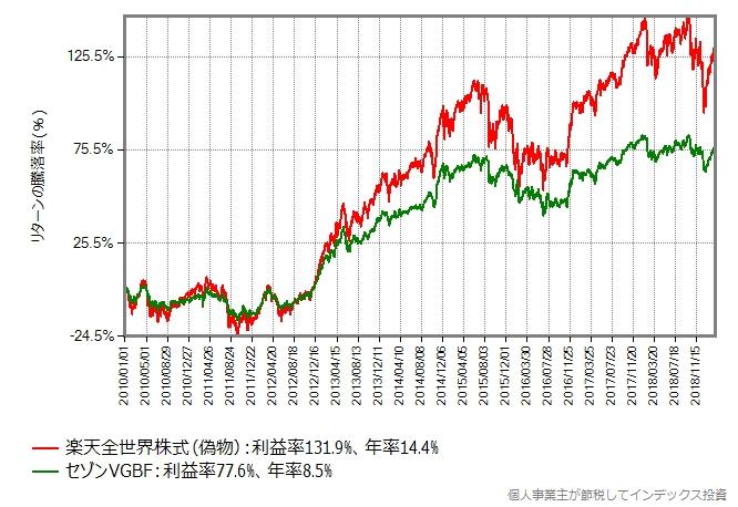 楽天全世界株式(偽物) vs セゾンVGBF