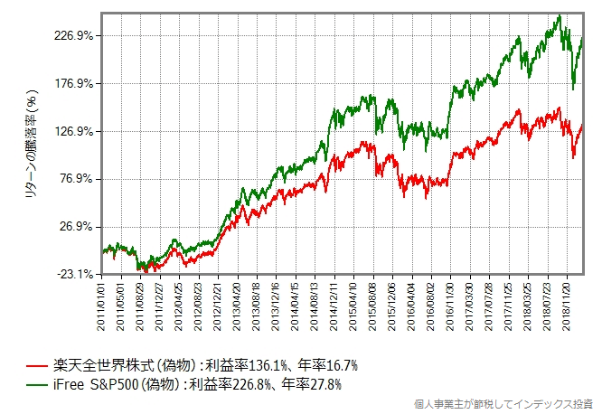 楽天全世界株式(偽物) vs iFree S&P500(偽物)