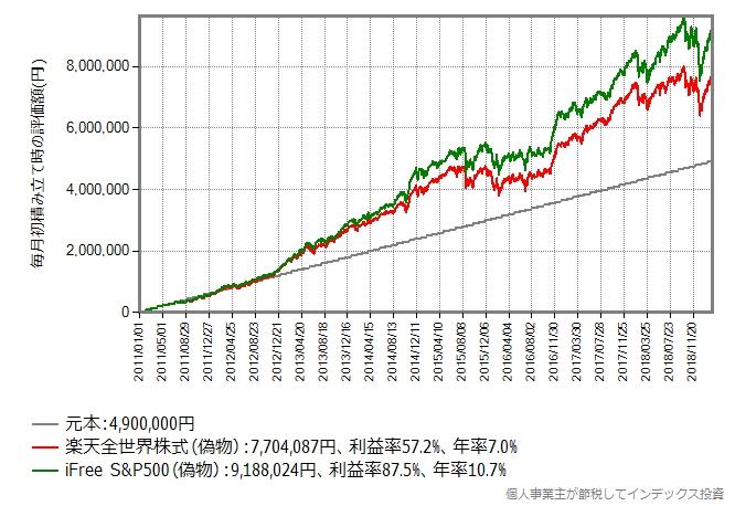 楽天全世界株式(偽物) vs iFree S&P500(偽物)、積み立てシミュレーション