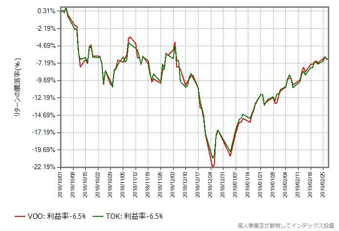 世界同時株安が始まる直前からのVOOとTOKの取引価格の比較