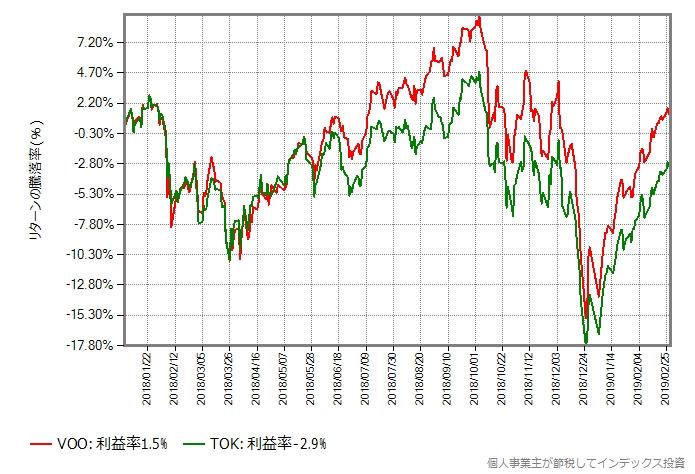2018年年初からのVOOとTOKの取引価格の比較