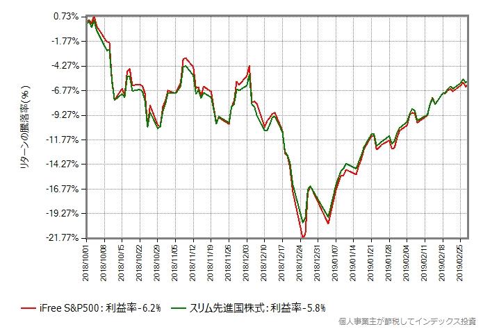 iFree S&P500 vs スリム先進国株式、世界同時株安開始直前から
