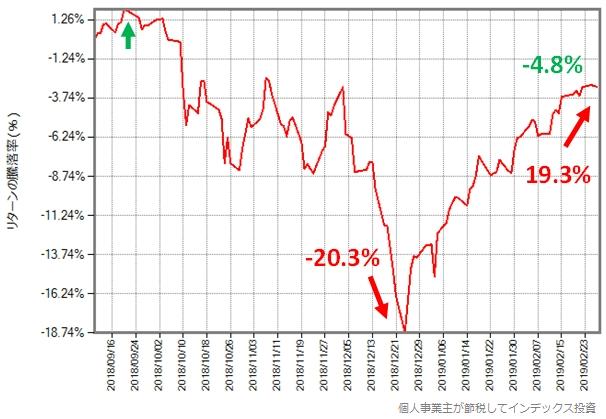 VOO(ETF)の取引価格の推移