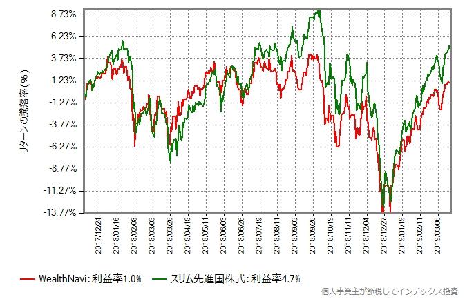 WealthNaviとスリム先進国株式のリターン比較グラフ