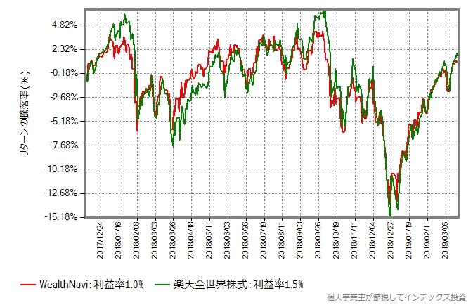WealthNaviと楽天全世界株式のリターン比較グラフ