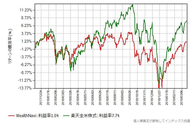 WealthNaviと楽天全米株式のリターン比較グラフ