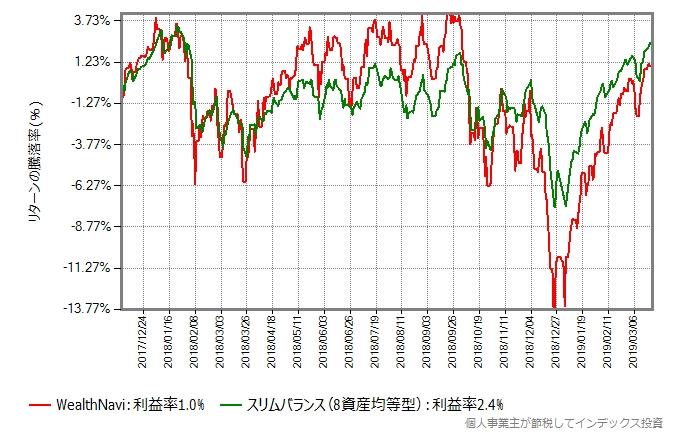 WealthNaviとスリムバランス(8資産均等型)のリターン比較グラフ