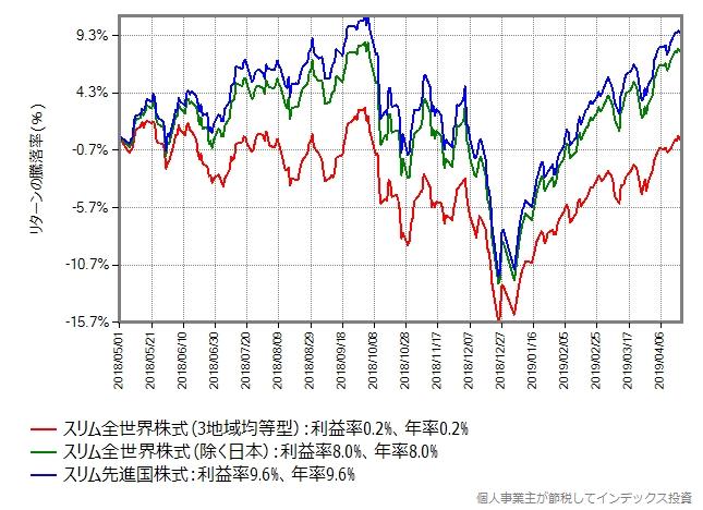 スリム全世界株式(3地域均等型)、スリム先進国株式、スリム全世界株式(除く日本)