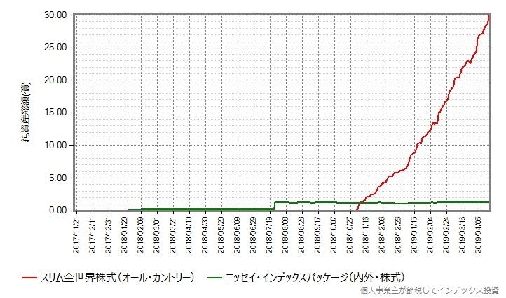 ニッセイ・インデックスパッケージ(内外・株式)との比較