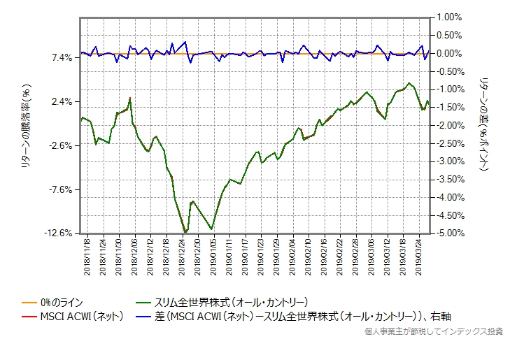 オール・カントリー VS MSCI ACWI(ネット)