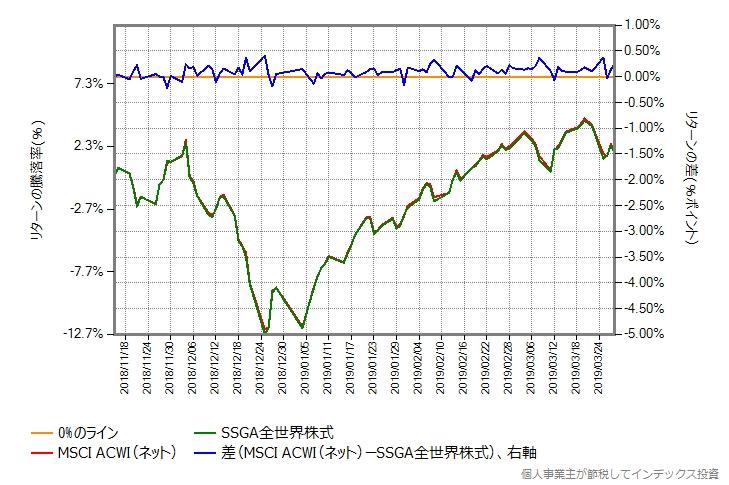 SSGA全世界株式 vs MSCI ACWIベンチマーク(ネット)