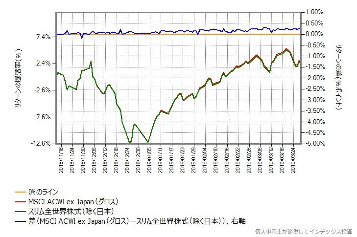 スリム全世界株式(除く日本) vs MSCI ACWI ex Japanベンチマーク(グロス)