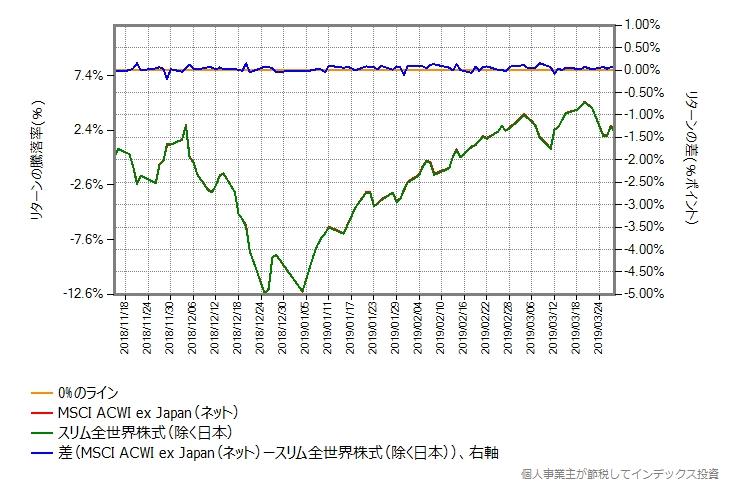 スリム全世界株式(除く日本) vs MSCI ACWI ex Japanベンチマーク(ネット)