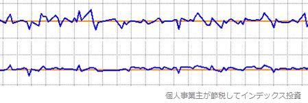 青のラインを並べて比較