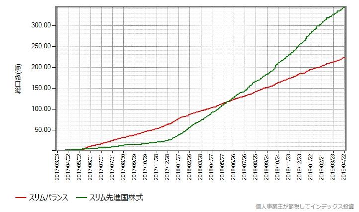 スリム先進国株式とスリムバランスの総口数の推移