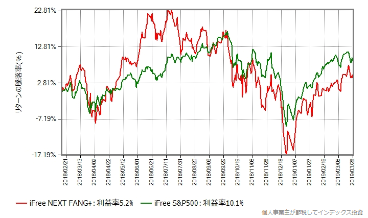 iFree NEXT FANG+ vs iFree S&P500