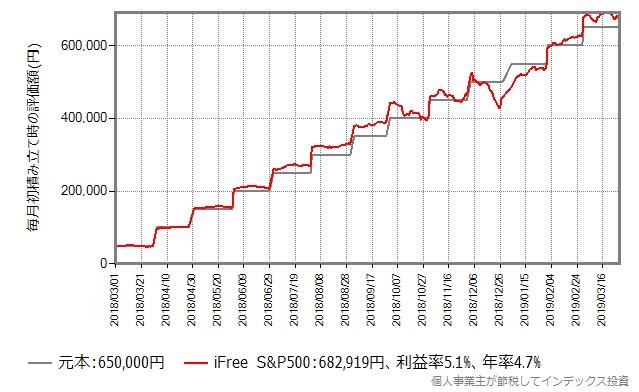 iFree S&P500の積み立てシミュレーション