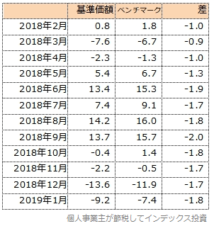 基準価額とベンチマークの騰落率の差の一覧表