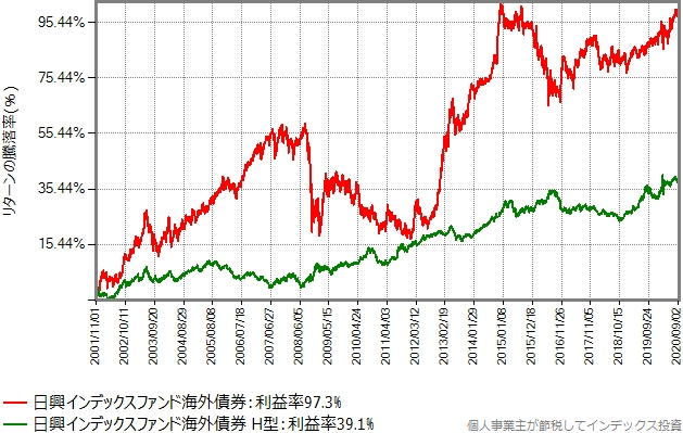 インデックスファンド海外債券の設定来の基準価額の推移グラフ
