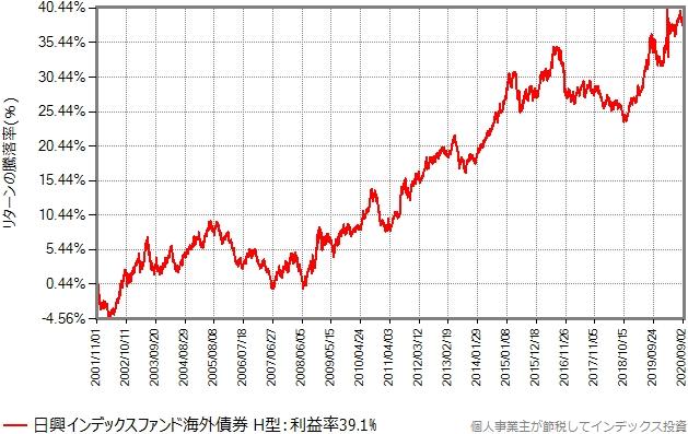 インデックスファンド海外債券(ヘッジあり)のリターンの推移グラフ